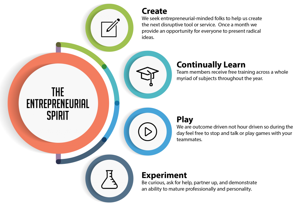 Create, Continually Learn, Play, and Experiment Infographic